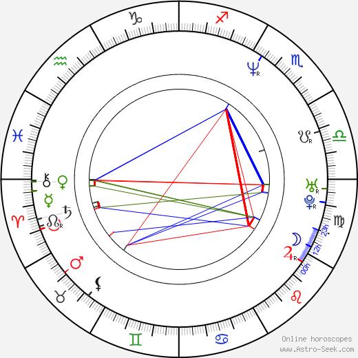 Matthew Bennett birth chart, Matthew Bennett astro natal horoscope, astrology