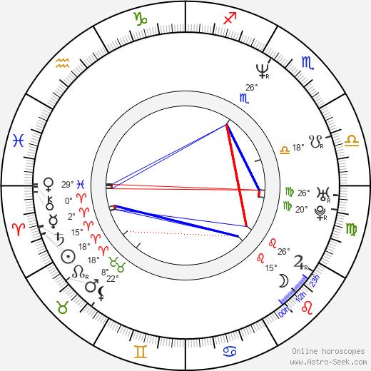 Michaela Kuklová birth chart, biography, wikipedia 2020, 2021