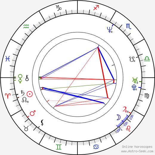 Michaela Kuklová birth chart, Michaela Kuklová astro natal horoscope, astrology