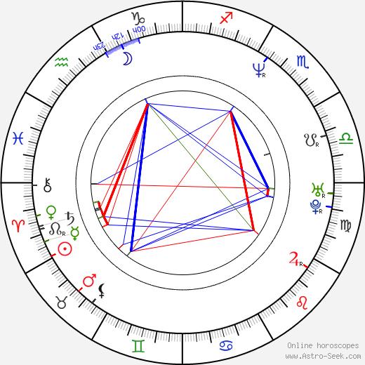 Othman Karim birth chart, Othman Karim astro natal horoscope, astrology