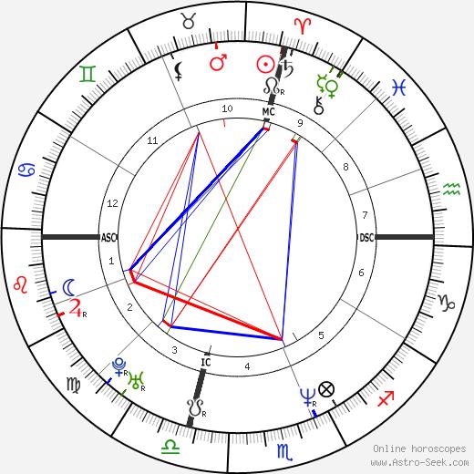 Патрисия Аркетт Patricia Arquette день рождения гороскоп, Patricia Arquette Натальная карта онлайн