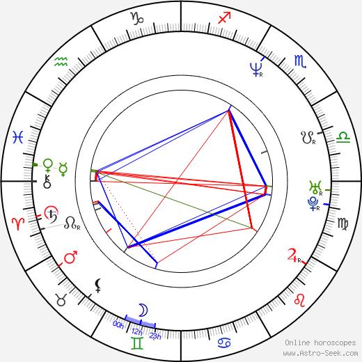 Philippe Rombi astro natal birth chart, Philippe Rombi horoscope, astrology