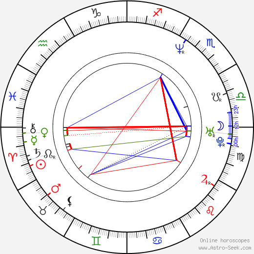 Pit Passarell birth chart, Pit Passarell astro natal horoscope, astrology