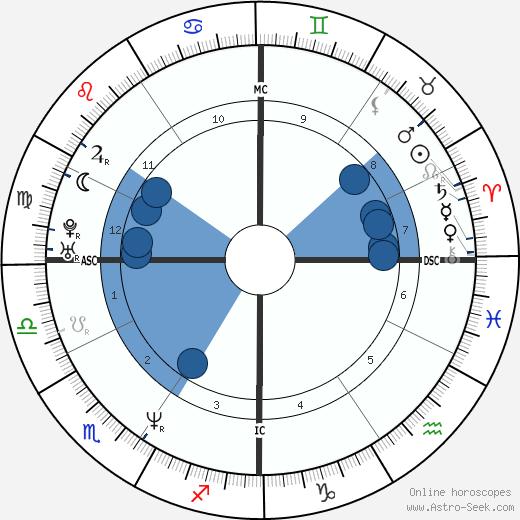 Seth Bishop wikipedia, horoscope, astrology, instagram