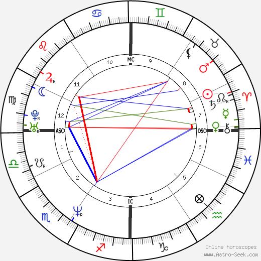 Seth Bishop день рождения гороскоп, Seth Bishop Натальная карта онлайн