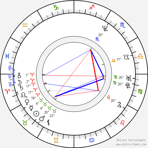 Stacy Haiduk birth chart, biography, wikipedia 2019, 2020
