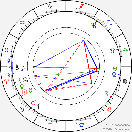 Stacy Haiduk astro natal birth chart, Stacy Haiduk horoscope, astrology