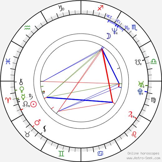 Steve Aalam день рождения гороскоп, Steve Aalam Натальная карта онлайн