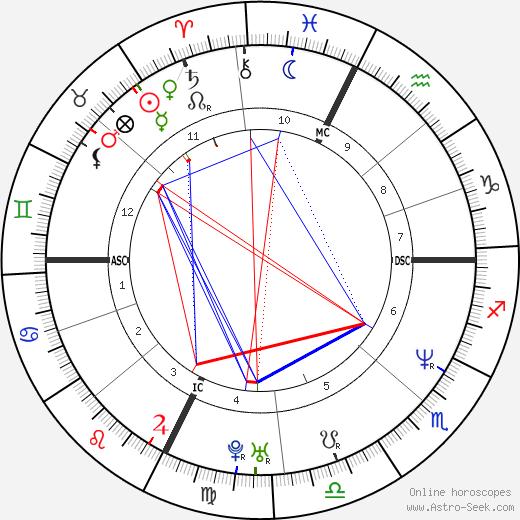 Тимоти Маквей Timothy McVeigh день рождения гороскоп, Timothy McVeigh Натальная карта онлайн