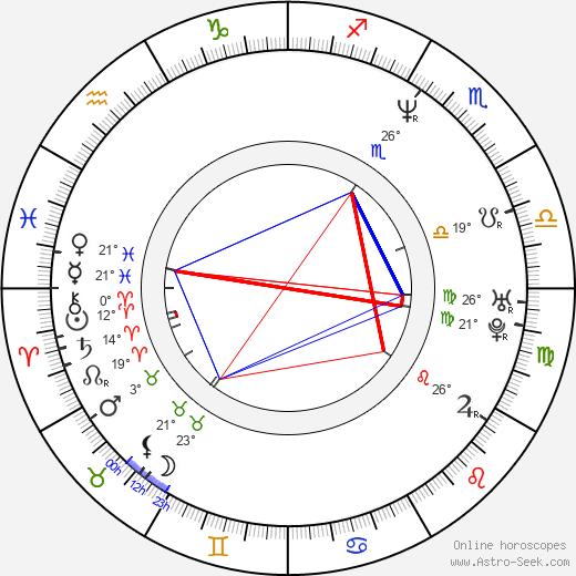 Traci Lind birth chart, biography, wikipedia 2019, 2020
