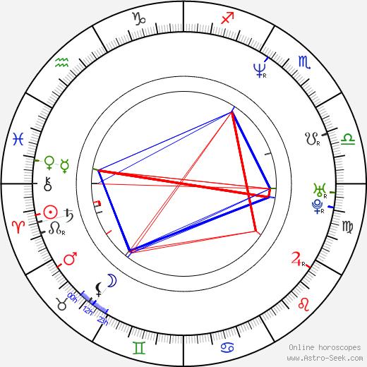 Traci Lind astro natal birth chart, Traci Lind horoscope, astrology