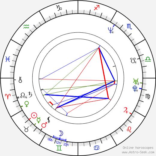 Верона Пут Verona Pooth день рождения гороскоп, Verona Pooth Натальная карта онлайн