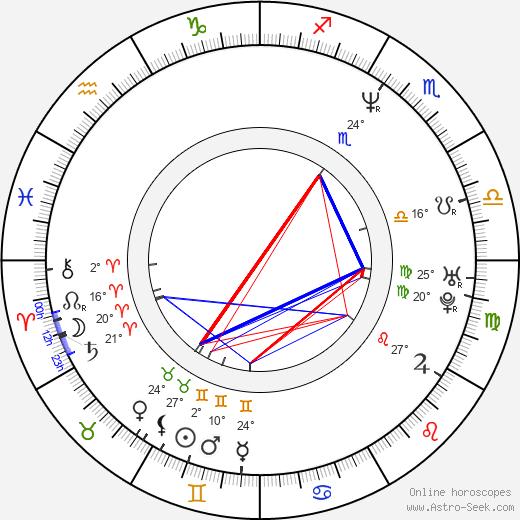 Alki David birth chart, biography, wikipedia 2019, 2020