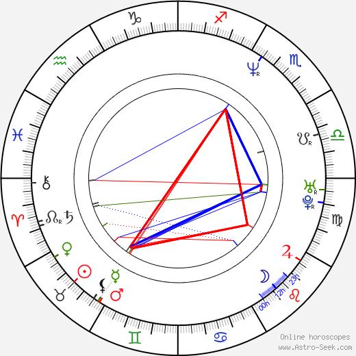 Braňo Mojsej день рождения гороскоп, Braňo Mojsej Натальная карта онлайн
