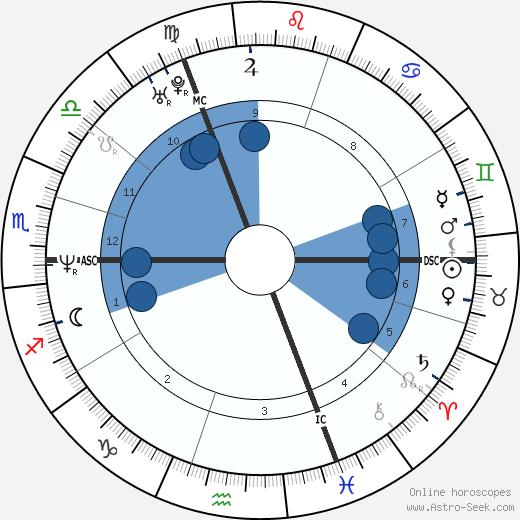 Bruno Tuchszer wikipedia, horoscope, astrology, instagram