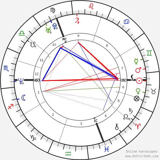 Bruno Tuchszer tema natale, oroscopo, Bruno Tuchszer oroscopi gratuiti, astrologia
