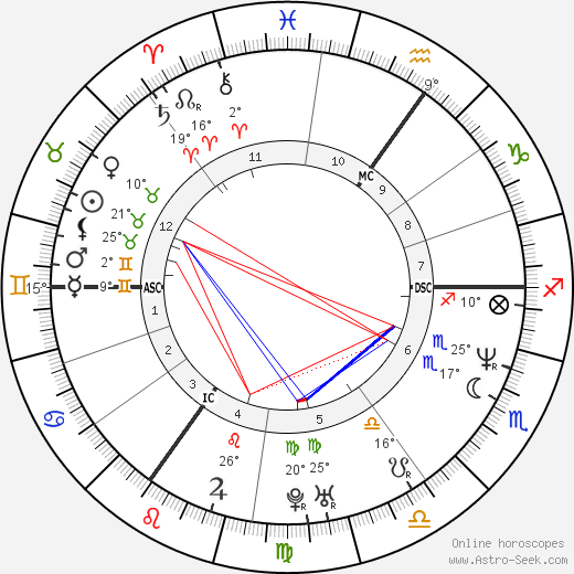 Catherine Tate birth chart, biography, wikipedia 2019, 2020