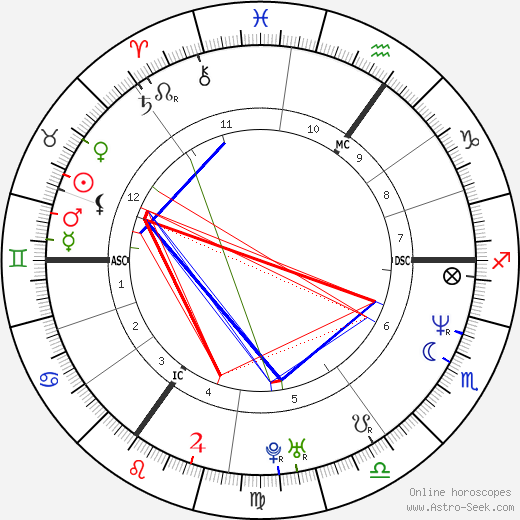 Catherine Tate birth chart, Catherine Tate astro natal horoscope, astrology