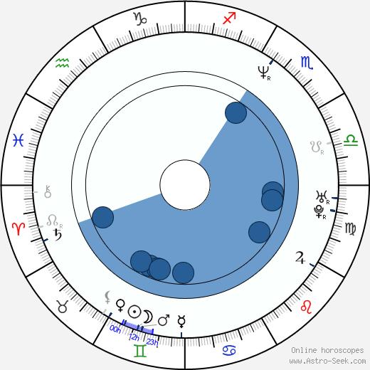 Chris Roberts wikipedia, horoscope, astrology, instagram