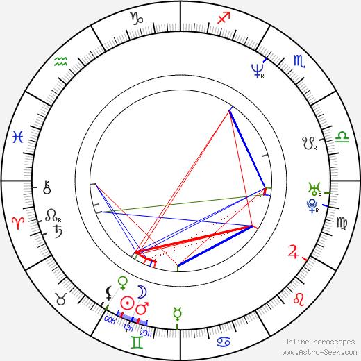 Christopher M. Allan birth chart, Christopher M. Allan astro natal horoscope, astrology