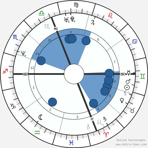 Claudia Koll wikipedia, horoscope, astrology, instagram