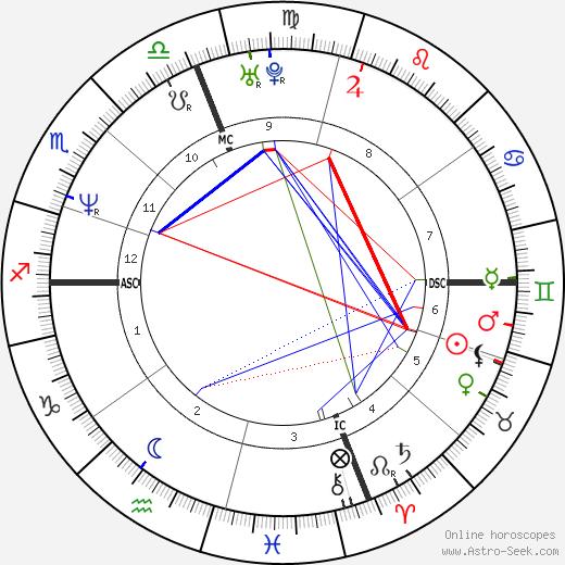 Клаудия Колл Claudia Koll день рождения гороскоп, Claudia Koll Натальная карта онлайн