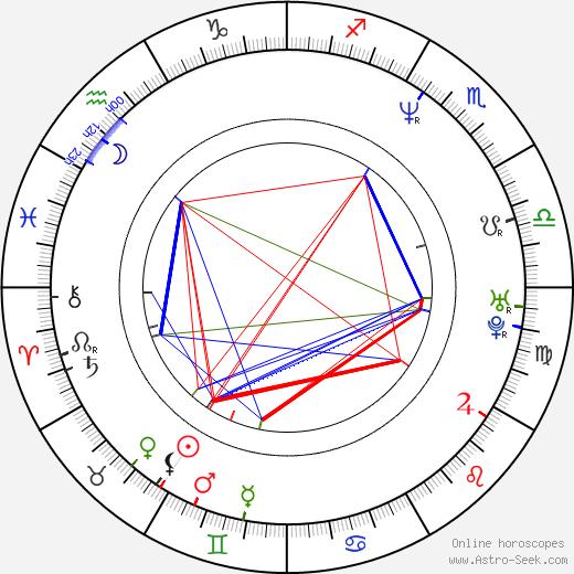 Синтия Престон Cynthia Preston день рождения гороскоп, Cynthia Preston Натальная карта онлайн