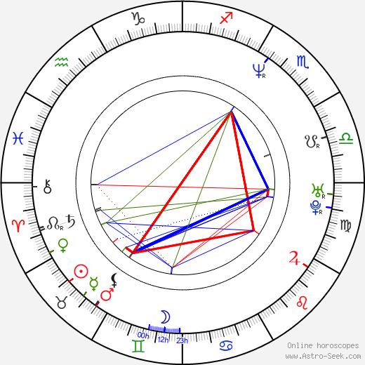 Д'арси Рецки D'arcy Wretzky день рождения гороскоп, D'arcy Wretzky Натальная карта онлайн