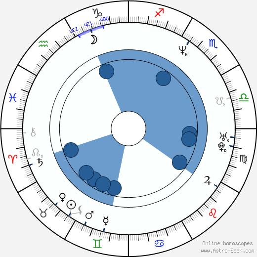 David Hollander wikipedia, horoscope, astrology, instagram