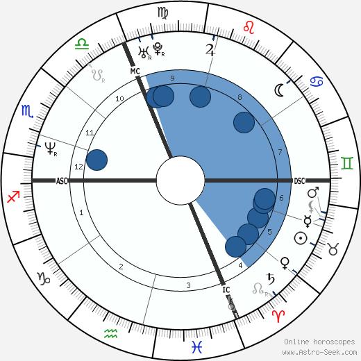 Debora Caprioglio wikipedia, horoscope, astrology, instagram