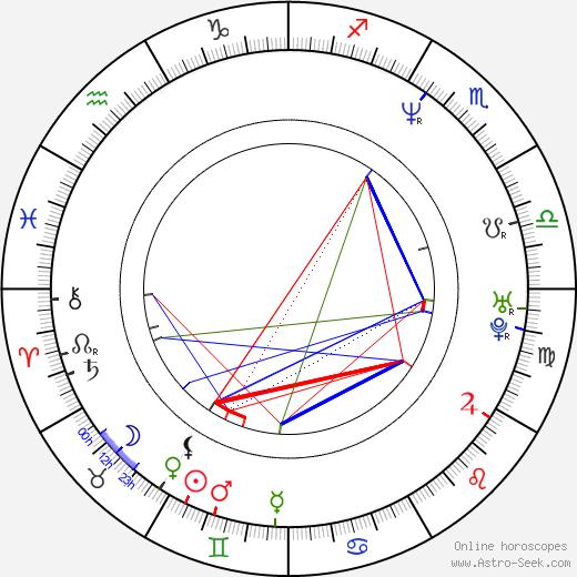 Demet Oran birth chart, Demet Oran astro natal horoscope, astrology