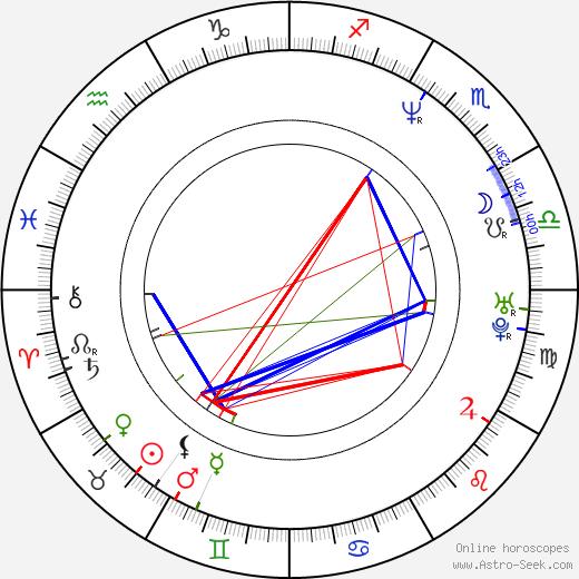 Erik Palladino astro natal birth chart, Erik Palladino horoscope, astrology
