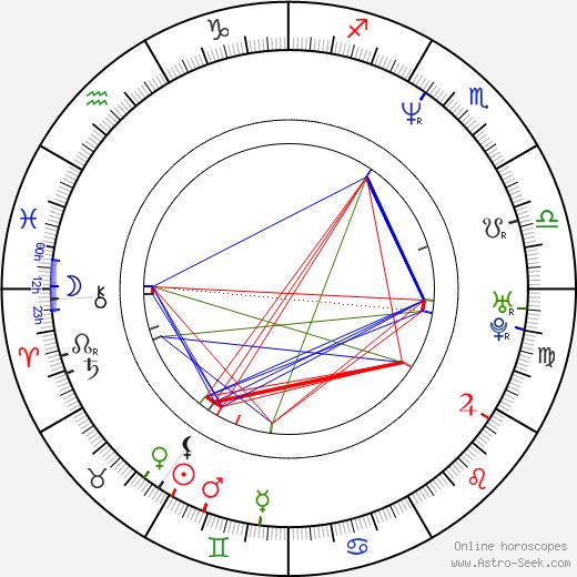 Evan Georgiades birth chart, Evan Georgiades astro natal horoscope, astrology