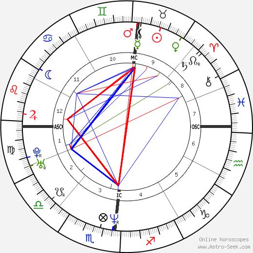 Francesca Bortolozzi день рождения гороскоп, Francesca Bortolozzi Натальная карта онлайн