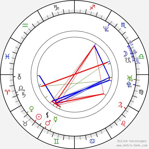 Francesco Colangelo astro natal birth chart, Francesco Colangelo horoscope, astrology