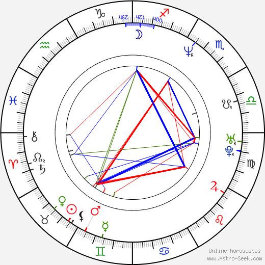 Francis Boyle день рождения гороскоп, Francis Boyle Натальная карта онлайн