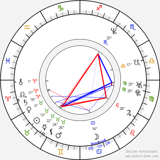 Graham Guit birth chart, biography, wikipedia 2019, 2020