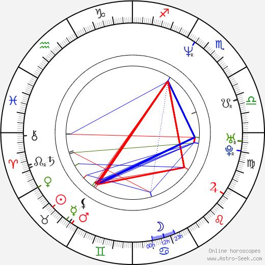 Graham Guit astro natal birth chart, Graham Guit horoscope, astrology