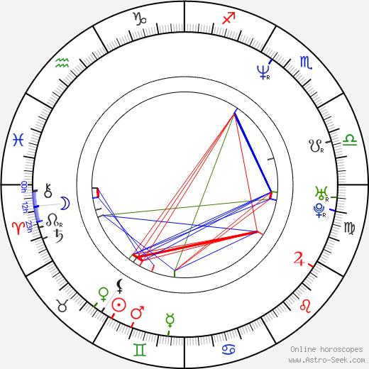 Graham Linehan birth chart, Graham Linehan astro natal horoscope, astrology