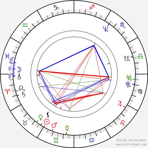 Ilmar Raag astro natal birth chart, Ilmar Raag horoscope, astrology