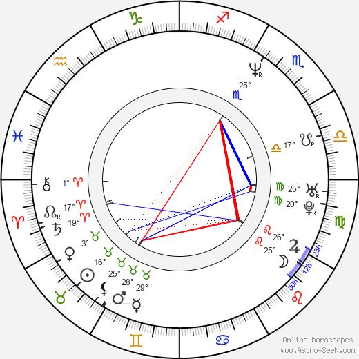 J. Nathan Simmons birth chart, biography, wikipedia 2018, 2019