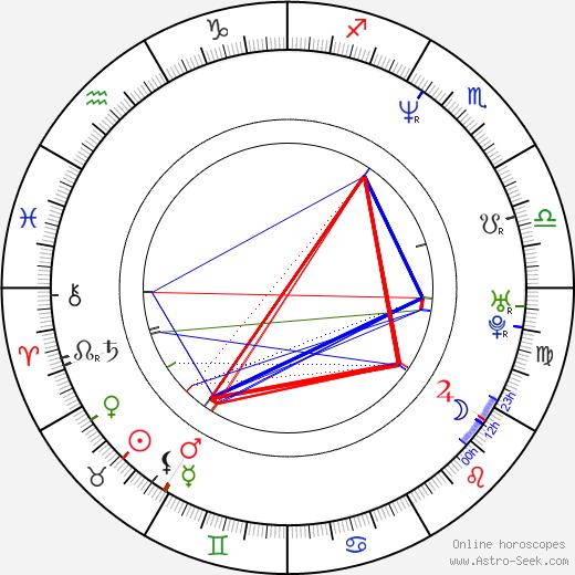 J. Nathan Simmons astro natal birth chart, J. Nathan Simmons horoscope, astrology
