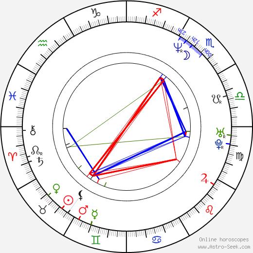 Jacek Braciak birth chart, Jacek Braciak astro natal horoscope, astrology