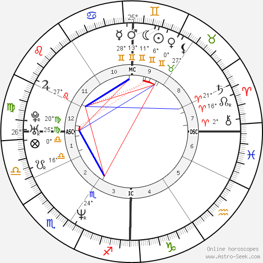 Jeff Bagwell birth chart, biography, wikipedia 2019, 2020