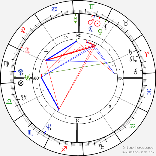 Jeff Bagwell astro natal birth chart, Jeff Bagwell horoscope, astrology