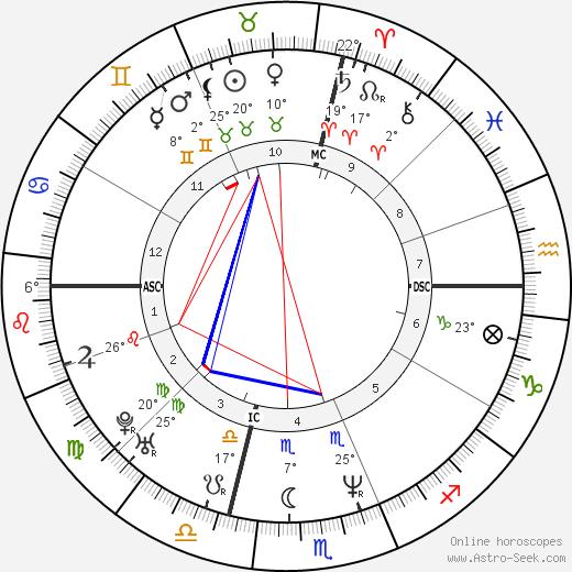 Jeffrey Donovan birth chart, biography, wikipedia 2018, 2019