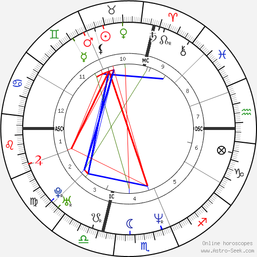 Jeffrey Donovan astro natal birth chart, Jeffrey Donovan horoscope, astrology