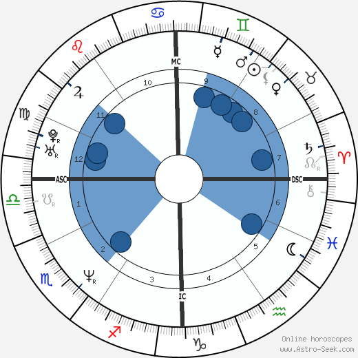 Jesse Peretz wikipedia, horoscope, astrology, instagram