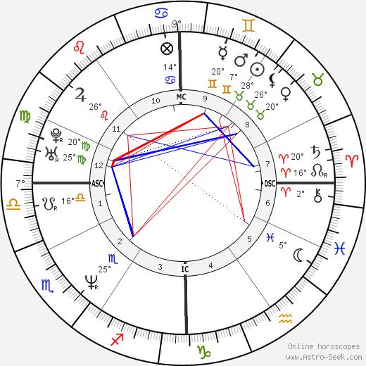 Jesse Peretz birth chart, biography, wikipedia 2019, 2020