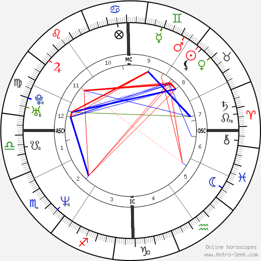 Jesse Peretz astro natal birth chart, Jesse Peretz horoscope, astrology